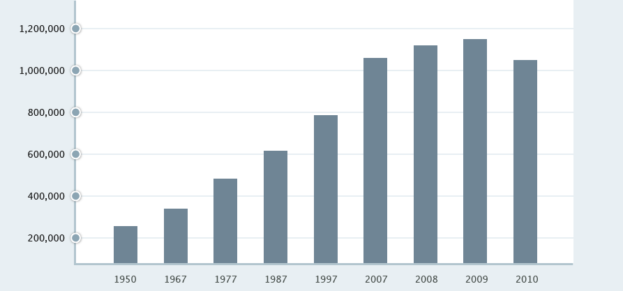 U.S. Persons Obtaining Legal Permanent Resident Status Chart from 1950 to 2010